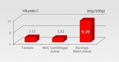 Przyswajalność witaminy C w sokach wyciskanych i surowych warzywach